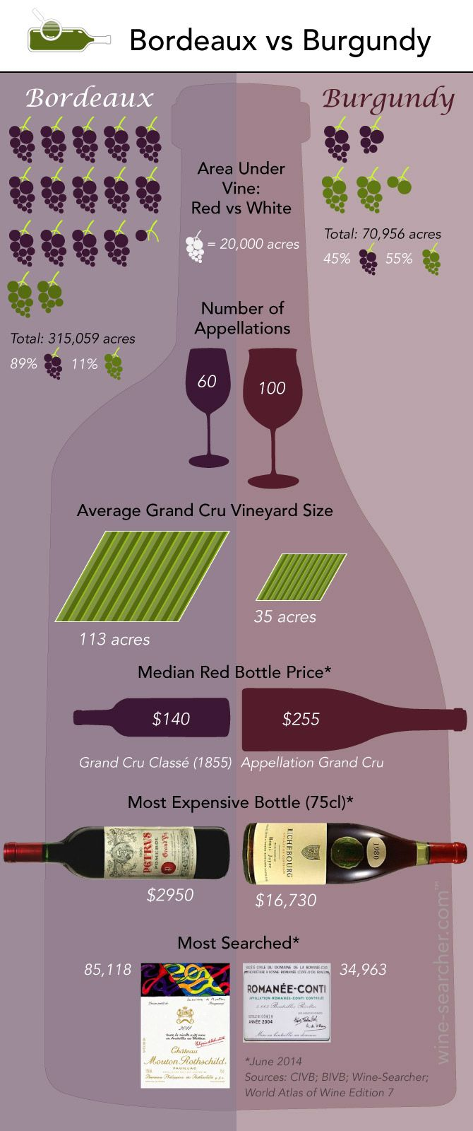 Often compared, yet so different, our latest infographic gives you the figures on these two great French wine regions: Bordeaux Vs Burgundy