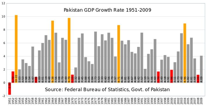 Pakistan gdp growth rate - Economy of Pakistan - Wikipedia, the free encyclopedia