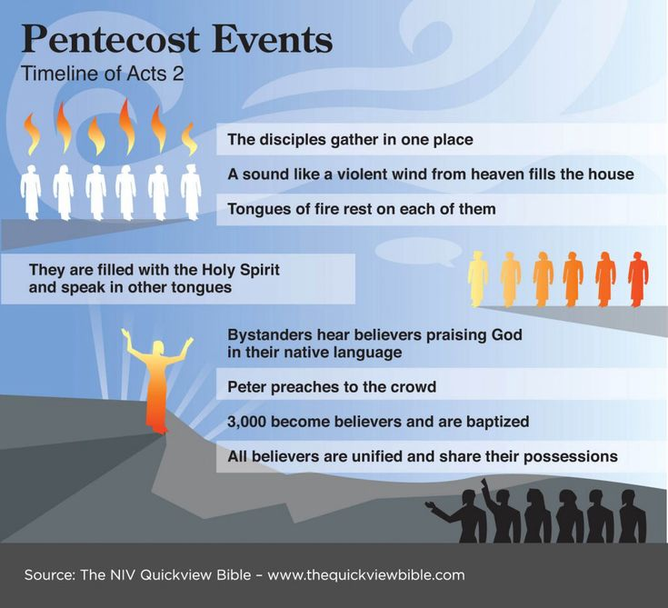 The beginning of the Church in the Book of Acts and the Power of Pentecost