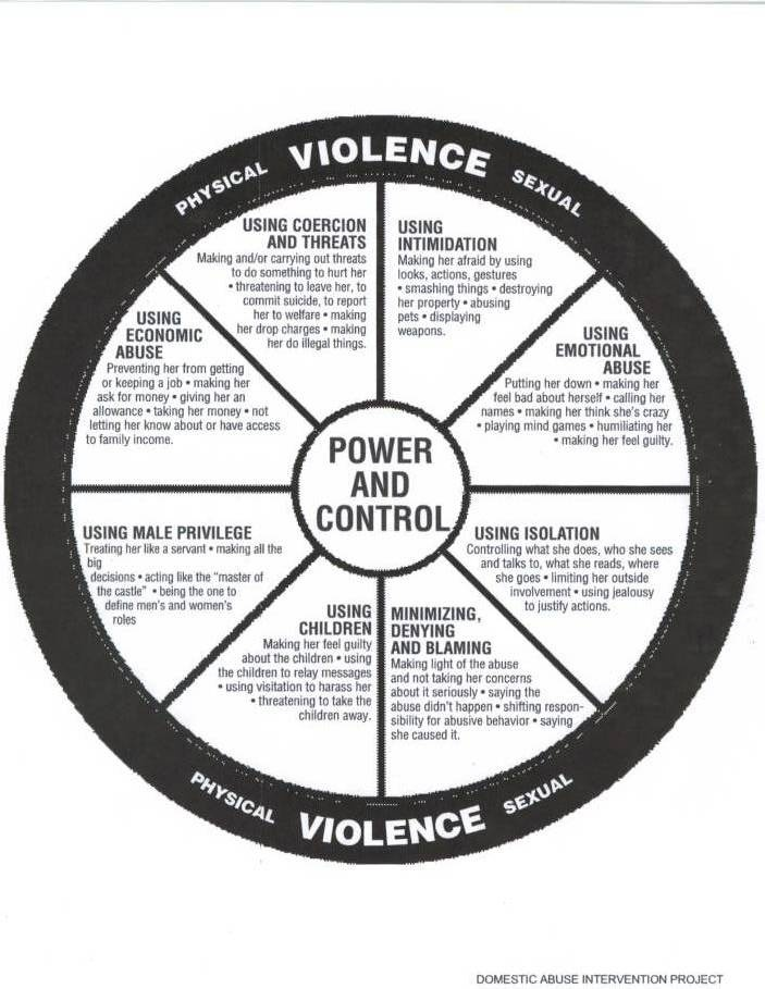 the different forms of physical abuse Of violence against women and includes physical, sexual, and emotional abuse and  forms of intimate partner violence  existing research suggests that different.