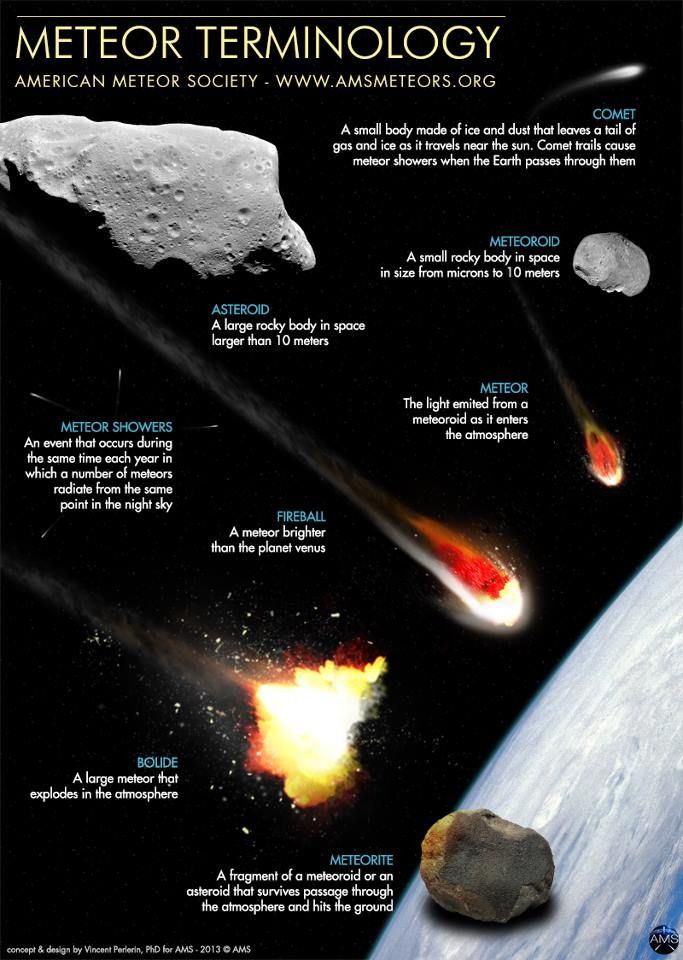 [astronomy] Meteor terminology. Know the difference between asteroids, comets, fireballs, boudes, meteor showers, meteors, meteroids and meteorites! ~Al. A.