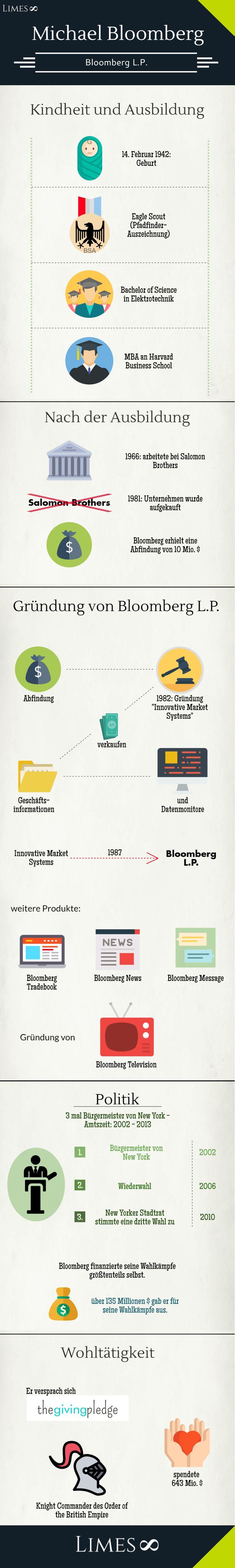Infografik Michael Bloomberg: Gründer und CEO von Bloomberg LP, wurde drei Mal in Folge zum Bürgermeister von New York gewählt (2002-2013)
