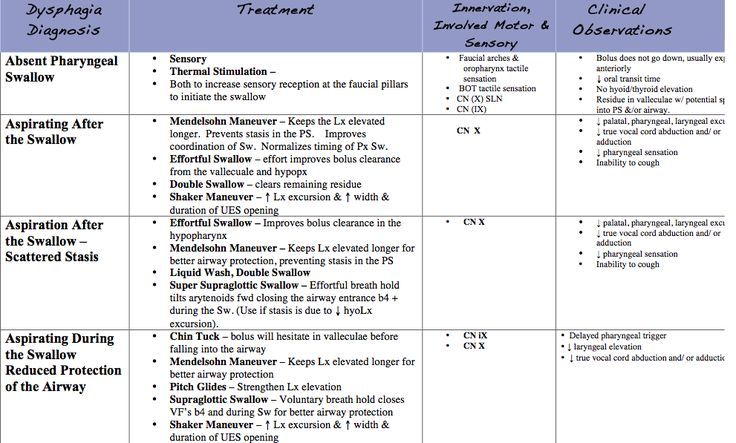 DYSPHAGIA TREATMENT with RATIONALE. Repinned by SOS Inc. Resources.  Follow all our boards at http://pinterest.com/sostherapy  for therapy resources.