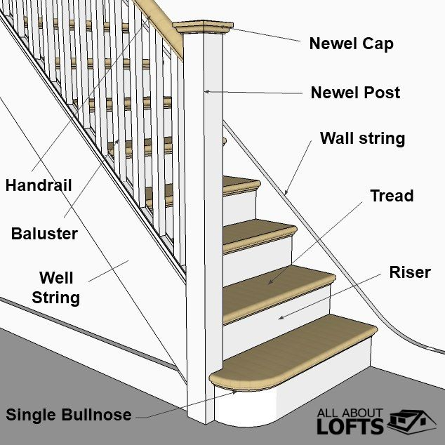 Good Types Of Staircases   Staircase Terminology