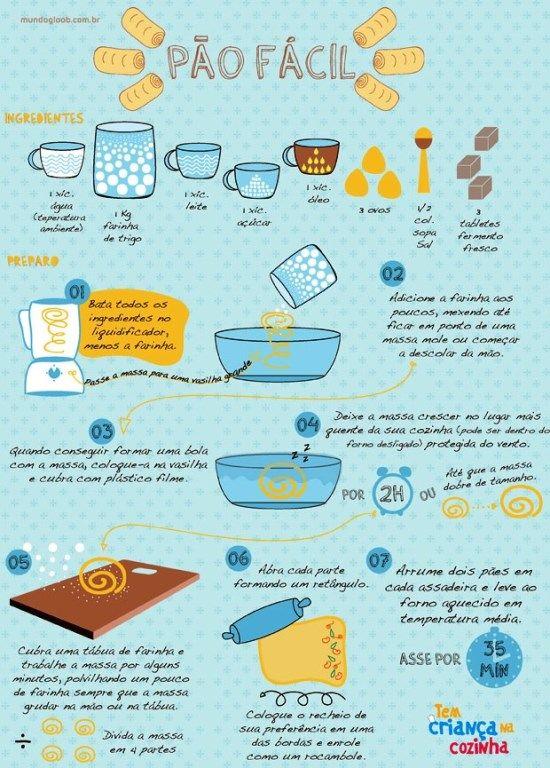 Pra fazer com as crianças: pão batido no liquidificador