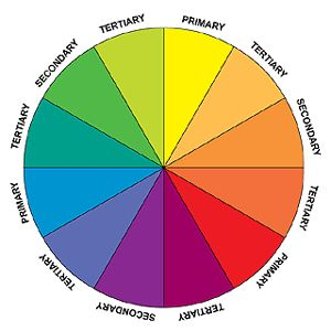 Color wheel showing the Primary, Secondary and Tertiary colors