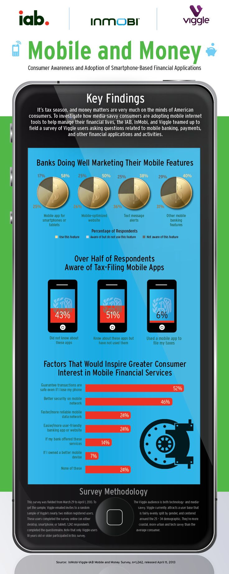 Mobile and Money: How Mobile Users Leverage Devices to Manage Finances