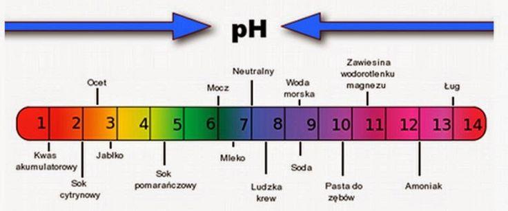 """Nasze Ciało: Terapia metodą """"Wysokiego pH"""" stosowana w walce z ..."""
