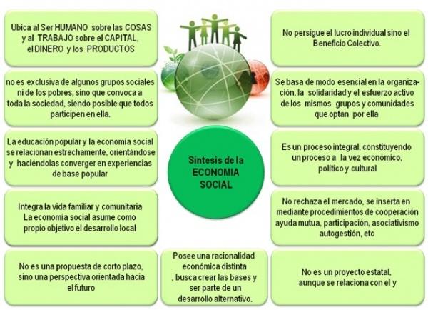 El Estado en el modelo de la economia social de mercado