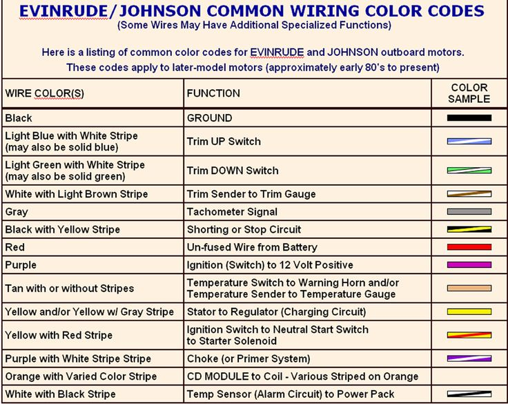 Evinrude Ignition Switch Wiring Diagram Color Code Evinrude – Evinrude Engine Diagram Color
