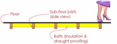 Underfloor insulation diagram, showing batts between joists