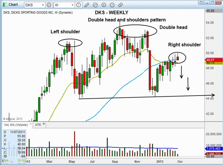 Stock trading strategies articles
