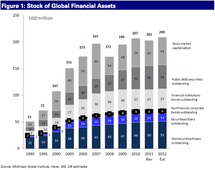 The $209 Trillion Global Financial Market Presented In Two Charts