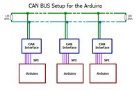 Arduino + Controller Area Network (CANBus)