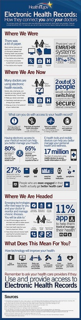 Where we are with Electronic Health Records (EHR) | Infographic | via HHS.gov
