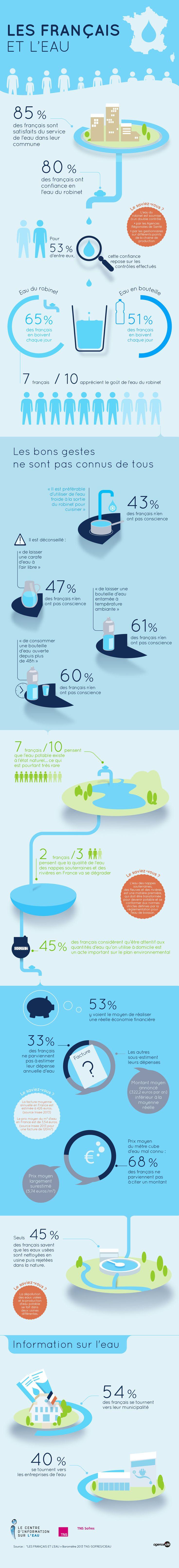 Les français et l'eau - totem et modules réseaux sociaux - Centre d'information de l'eau