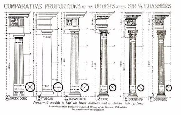 The Five Noble Orders of Architecture   J Simpson Africa Masonic Lodge 628