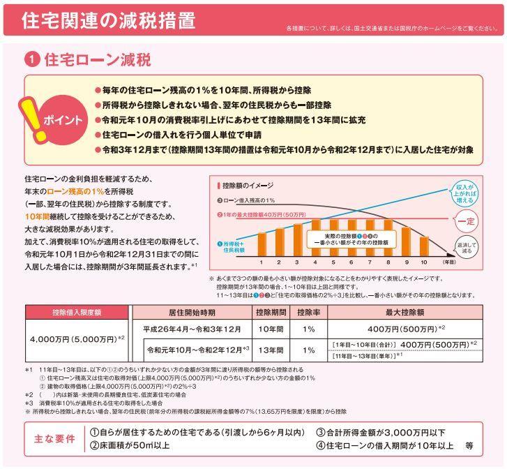 2019年 家の補助金制度の一覧 新築をお得に建てる必須項目 Ryotaハウス 家 引っ越し スケジュール 家のプラン
