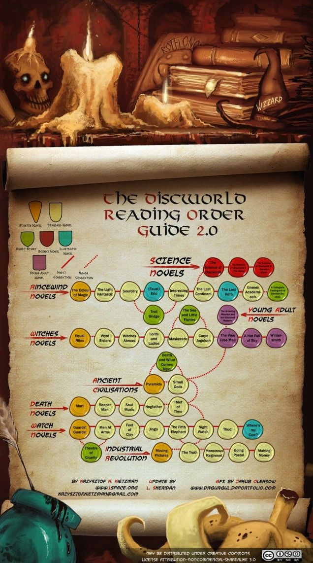Figuring out just where to start Terry Pratchett's sprawling, character-dense Discworld series can be a little daunting. Fortunately this chart, lets you figure out just how to follow your favorite storylines and characters as they move from book to book.
