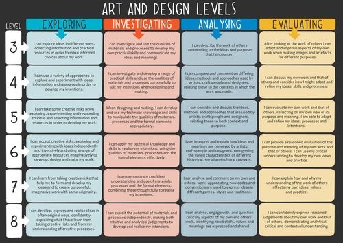 Art and Design National Curriculum Levels Poster by chriselkin - UK Teaching Resources - TES