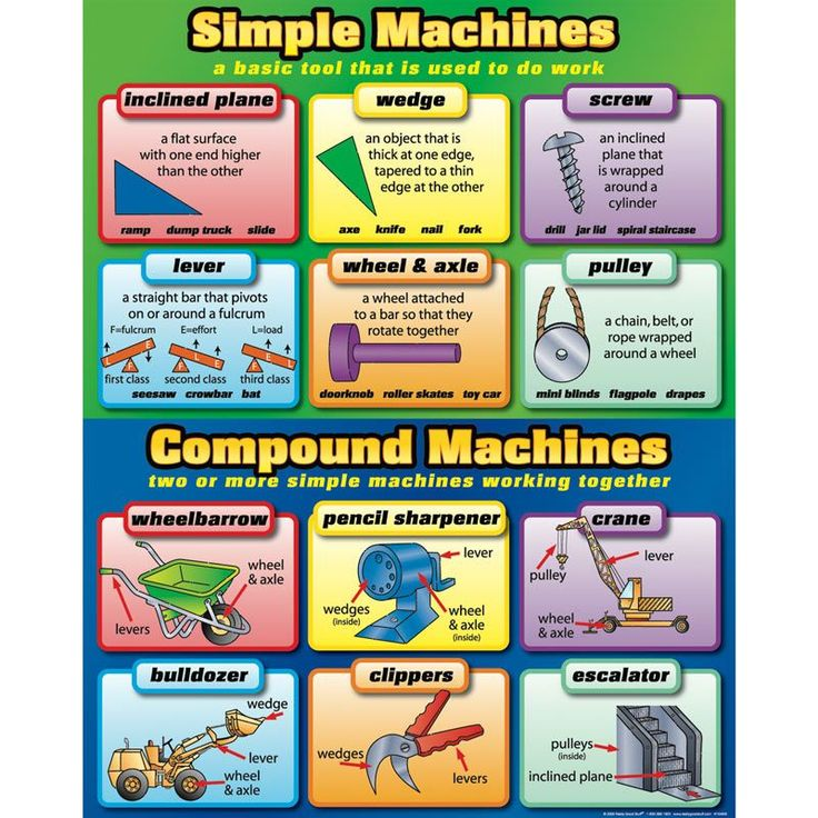 essay questions on simple machines 4th grade, module 3a, performance task opinion writing: an editorial on simple machines students will write an editorial about which simple machine they think benefits people's lives the most.