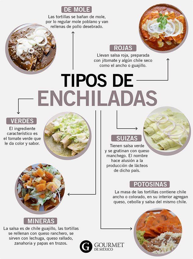 Ruta De Las Enchiladas Gourmet De México Vive El Placer De La Gastronomía Recetas De Comida Mexicana Comida Tipica De Mexico Auténticos Comidas Mexicanas