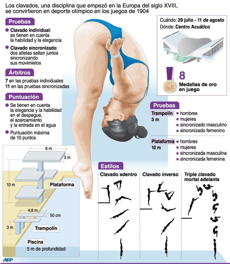 Clavados | Deportes | Juegos Olímpicos Londres 2012 | El Universo