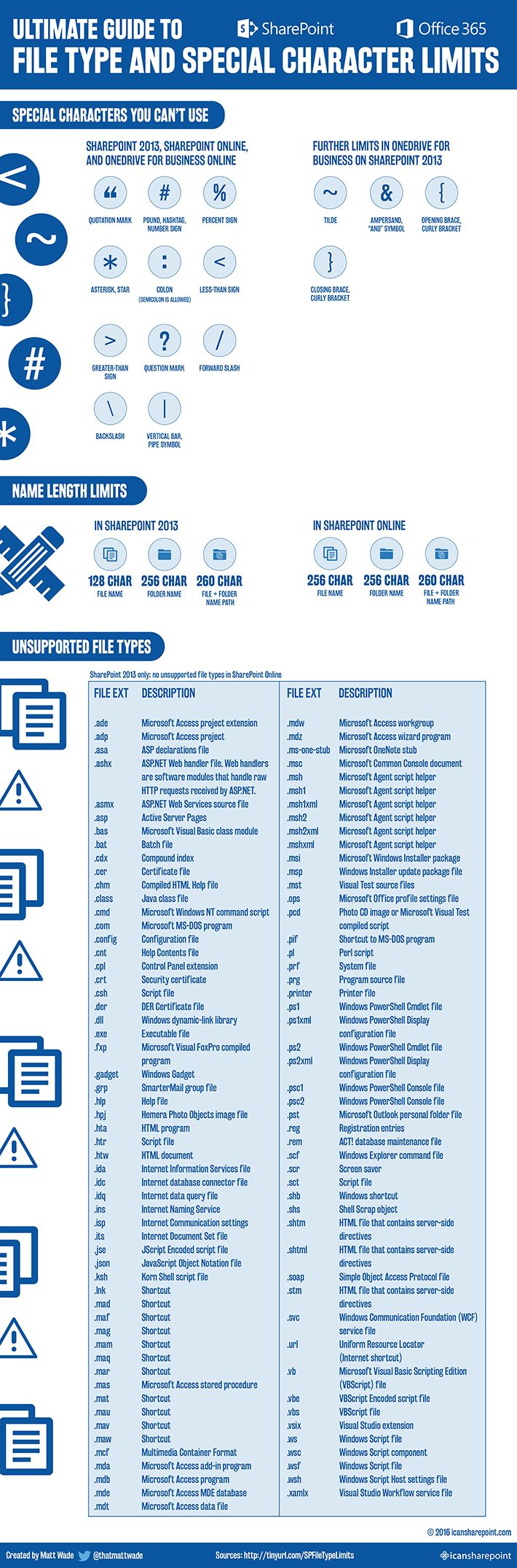 22 best sharepoint images on pinterest software development my recent post on file type limits in sharepoint got some love so similar to the size and usage limits infographic i put together another infographic for baditri Choice Image