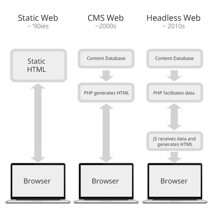 Headless Drupal. Why & how a #RESTful API in #Drupal?