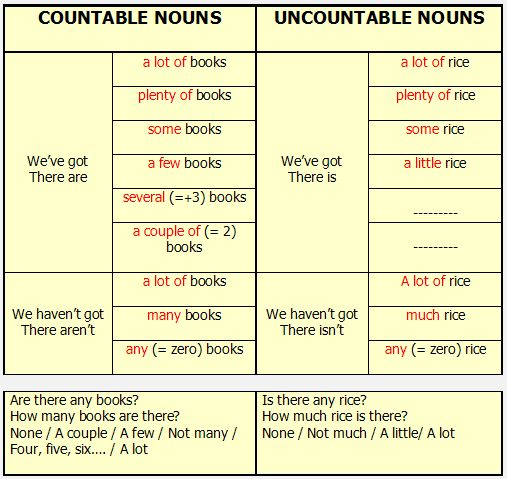 Learn English Team: Countable and Uncountable Nouns in English