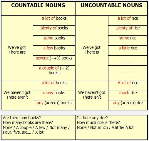 Countable/Uncountable