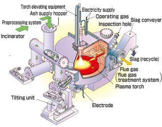 Ash Melting Furnace (Plasma-type, Fuel-type) | Kawasaki Heavy Industries