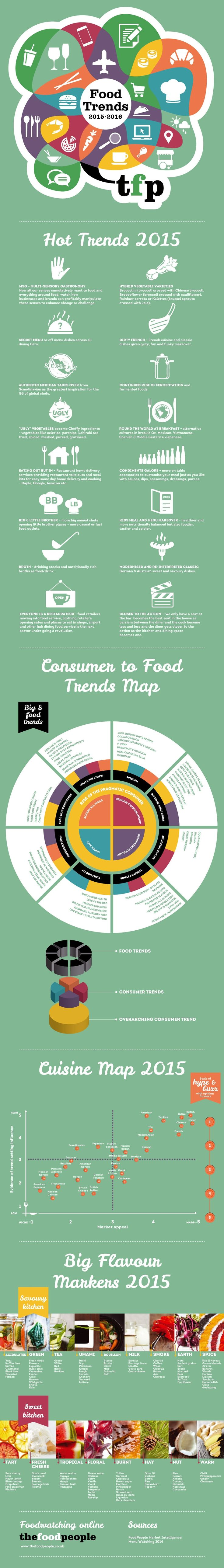 A brilliant and very detailed 2015 food trends infographic by @finedininglover :)