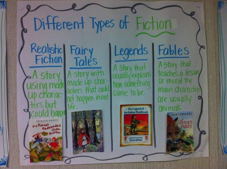 Anchor Chart- different types of fiction plus various other resources.