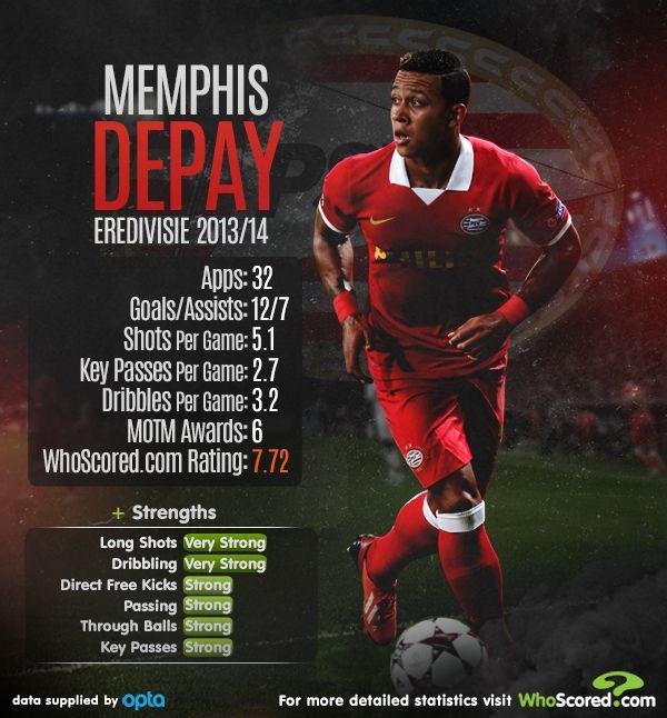 Memphis Depay | PSV Eindhoven | 2013/14