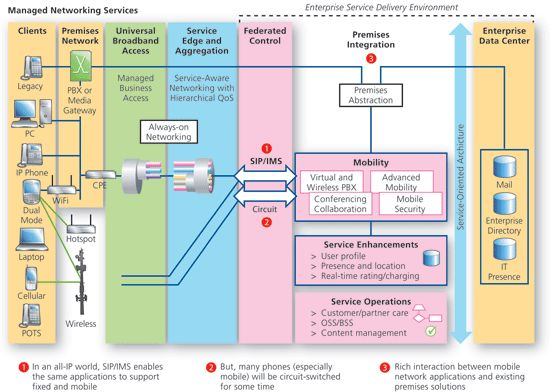 web application architecture - ค้นหาด้วย Google   Tool for SDLC ...