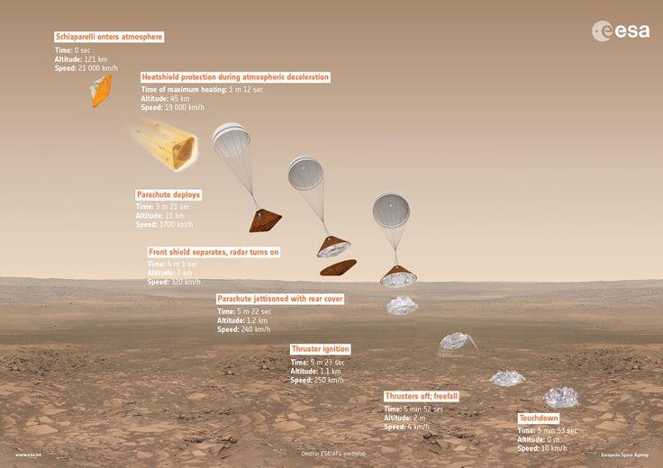 ЭкзоМарс-2016: космические аппараты готовятся к прибытию на Красную планету