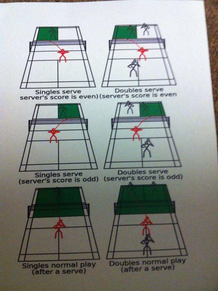 Mr Jeffries @dan_jeffries9 8h8 hours ago Badminton basics starter pack. One for each court @BCSsport @UnitedSport1 @PEScholar @PE4Learning @TKATLEARNING