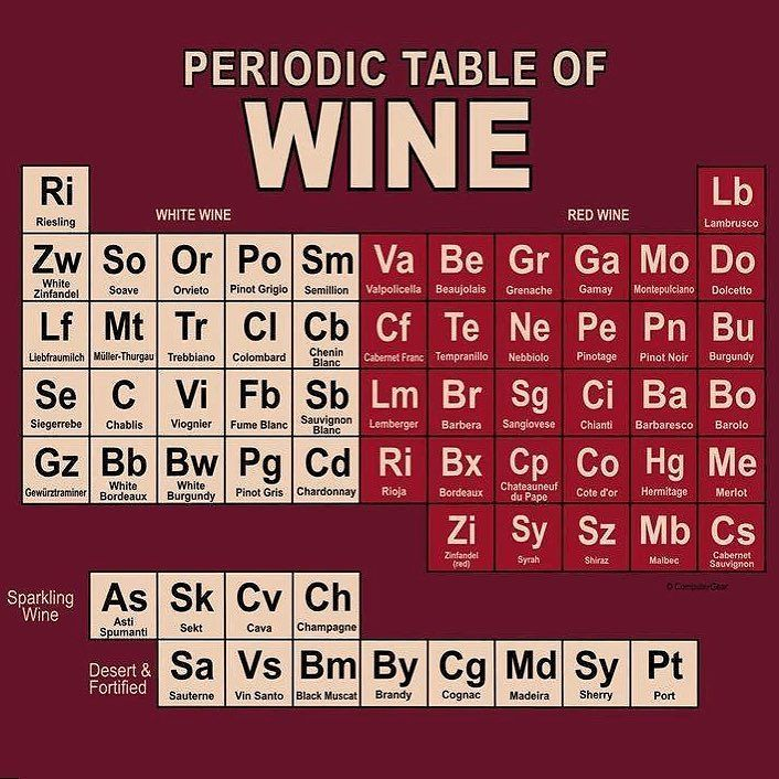 So much joy to choose from! #periodictable #wine