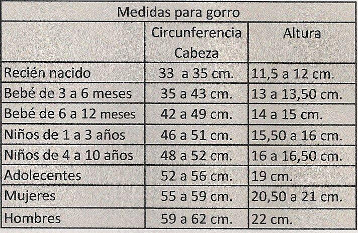 Medidas para gorros - DE  MIS  MANOS  TEJIDOS  Y  MAS...