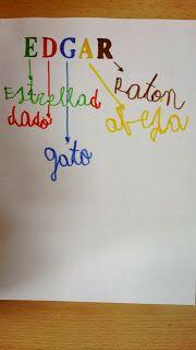 Estos acrónimos pueden ser muy útiles ya que se trabajan la lectoescritura partiendo de algo importante para los niños, su nombre. La creatividad la trabajamos ya que con cada letra de su nombre deberan pensar en una palabra que empiece por la letra que corresponda.