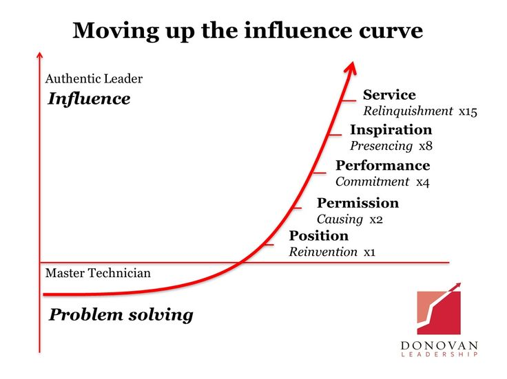 http://www.donovanleadership.com/thought-leadership/moving-up-the-influence-curve