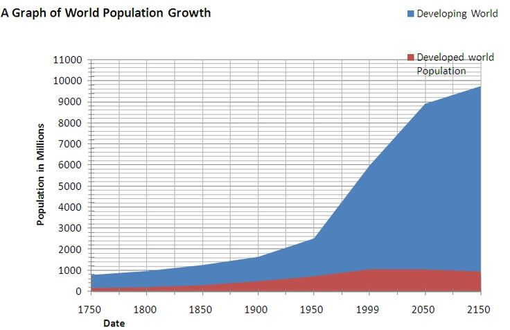 essay on growing population endangering environment Effects of population growth on environment this is not the latest jackpot prize, but 65 billion is a very formidable number it [it must refer to a specific word in the sentence or the reader can become confused] is the population of the earth.
