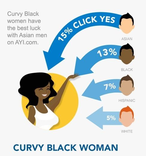 syd asiatiske dating app usa