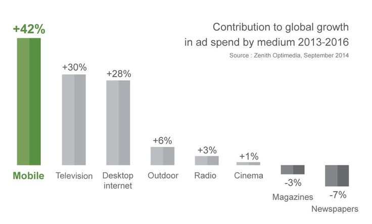 #Advertising Expenditure Forecasts - Via http://www.themangomedia.com/blog/gorgeous-user-interface-design-inspiration/ @teammangomedia