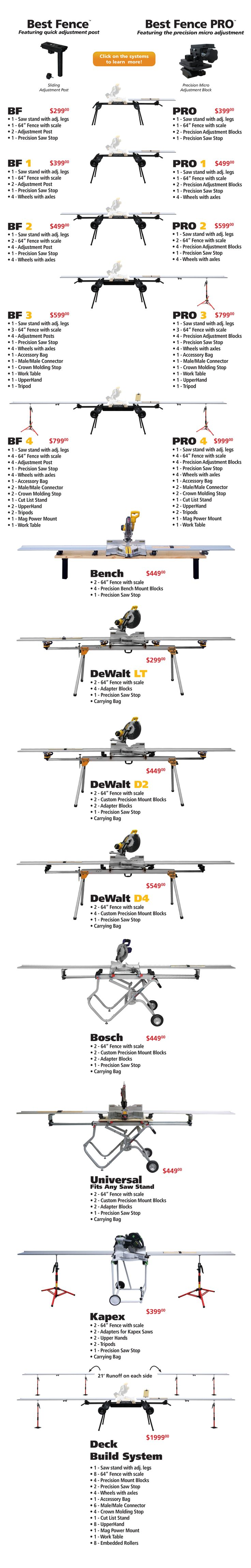 The Best Fence PRO system was designed from the ground up to give you shop level accuracy in the field. This highly modular system is easy to set up, transpo...