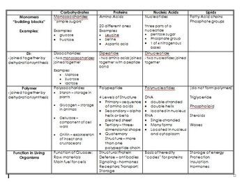 This single page chart helps students organize organic ...