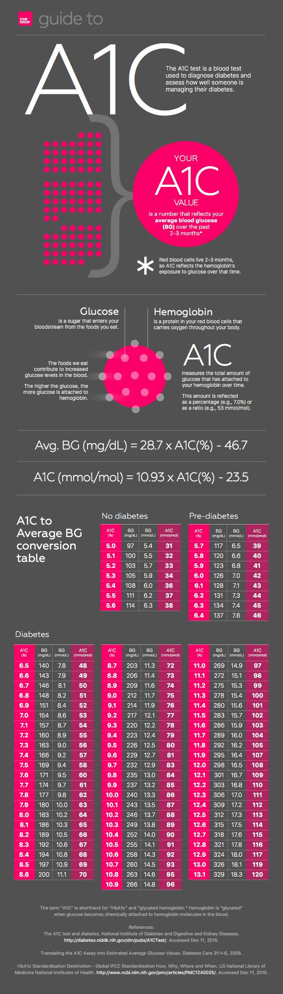 A1C Average Blood Glucose/Blood Sugar - Explanation and Conversion Chart