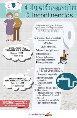 Clasificación de incontinencias para enfermería Infografías - Página web de creativenurse