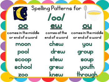 Diphthong /oo/ Anchor Charts Here are cute and helpful anchor charts that will help your students learn the /oo/ spelling patterns! Hang the anchor charts up on your wall, bulletin board or in your writing center. The anchor charts are colorful and will go with any classroom theme! These are very useful because they teach students where they can find the spelling patterns in words. They also provide examples of words with each spelling pattern.